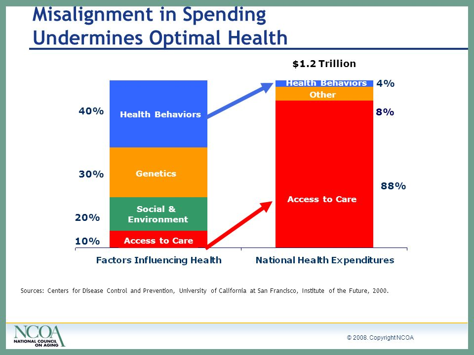 © 2008. Copyright NCOA Misalignment in Spending Undermines Optimal Health Health Behaviors Genetics Access to Care Social & Environment Access to Care