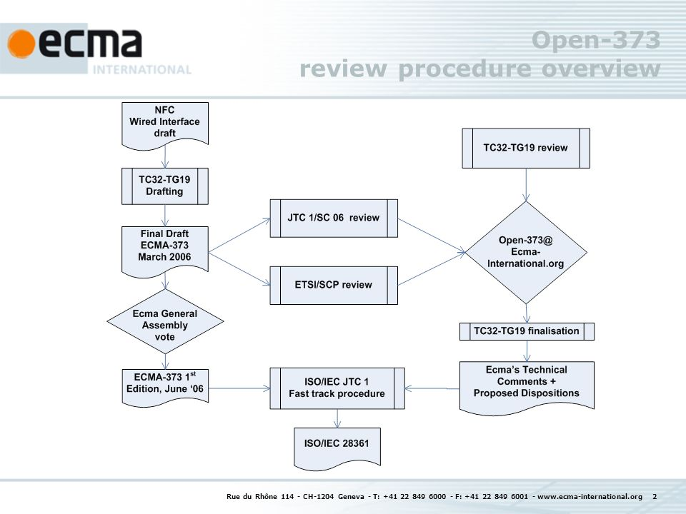 Rue du Rhône CH-1204 Geneva - T: F: Open-373 review procedure overview