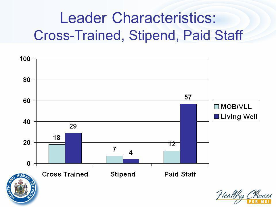 11 Leader Characteristics: Cross-Trained, Stipend, Paid Staff