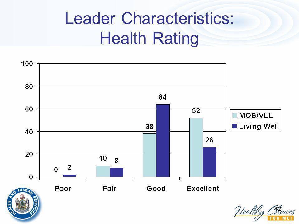 12 Leader Characteristics: Health Rating