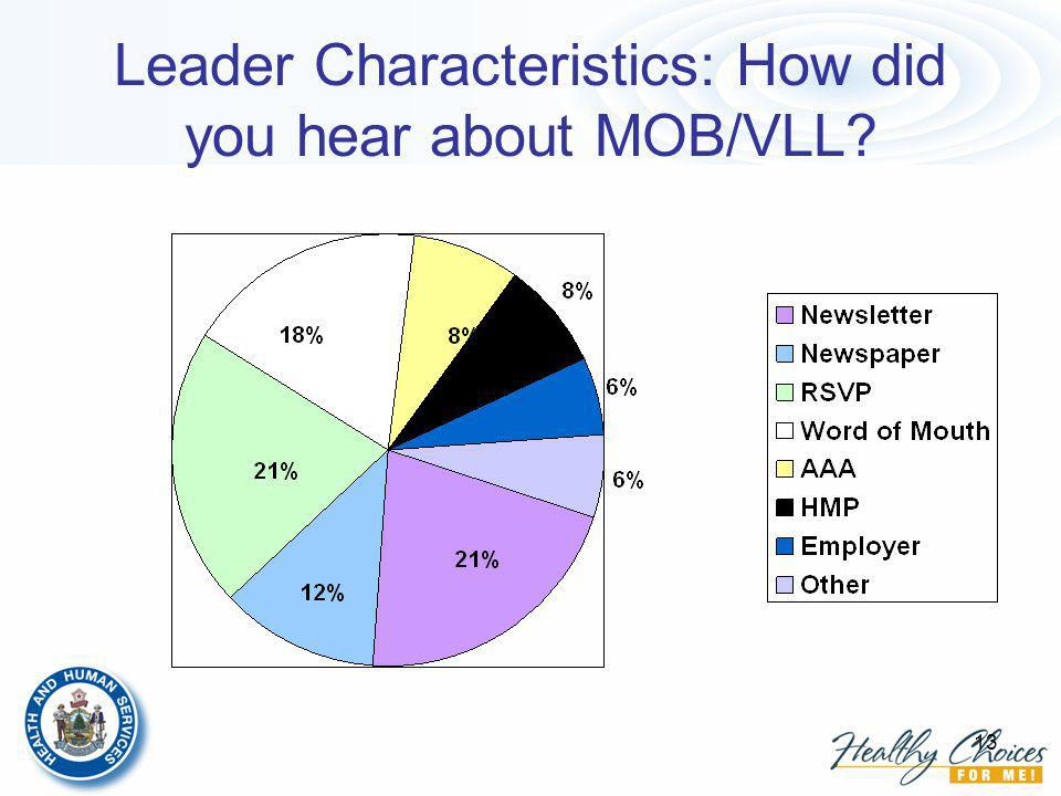 13 Leader Characteristics: How did you hear about MOB/VLL?