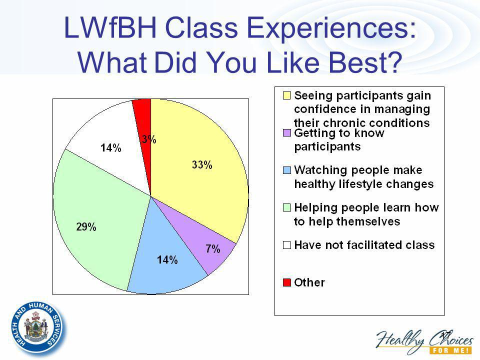 17 LWfBH Class Experiences: What Did You Like Best?