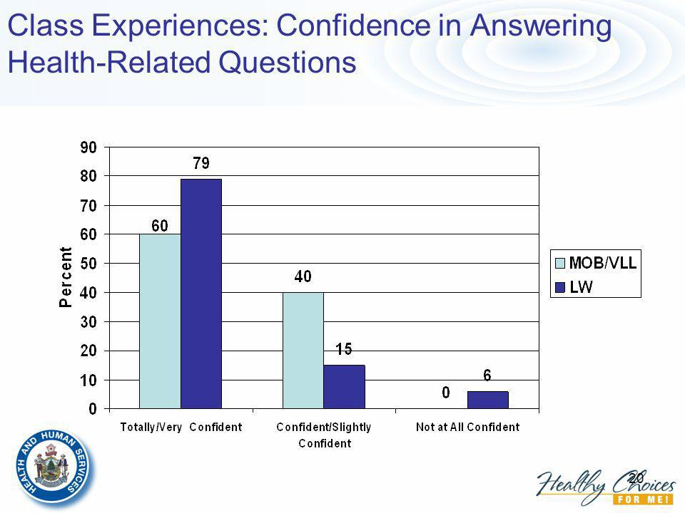 20 Class Experiences: Confidence in Answering Health-Related Questions