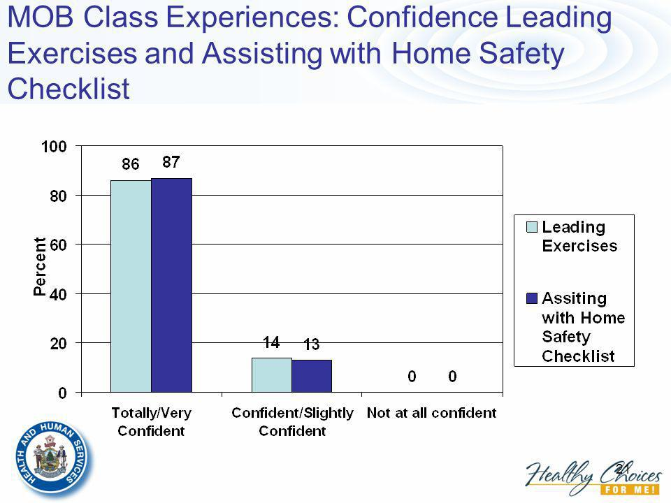 21 MOB Class Experiences: Confidence Leading Exercises and Assisting with Home Safety Checklist