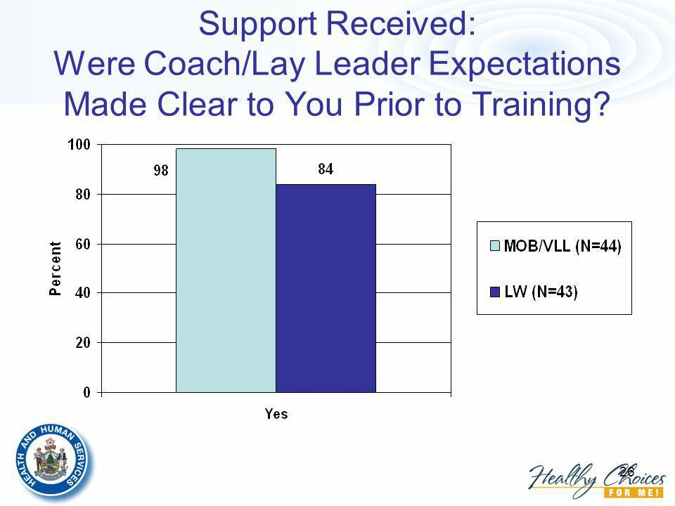26 Support Received: Were Coach/Lay Leader Expectations Made Clear to You Prior to Training