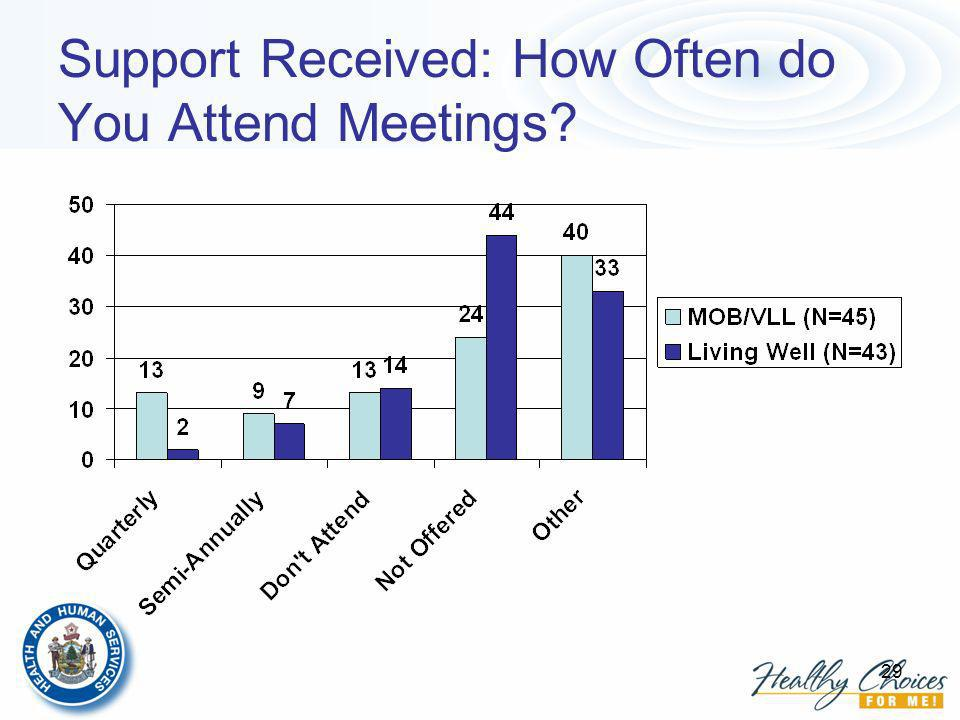 29 Support Received: How Often do You Attend Meetings