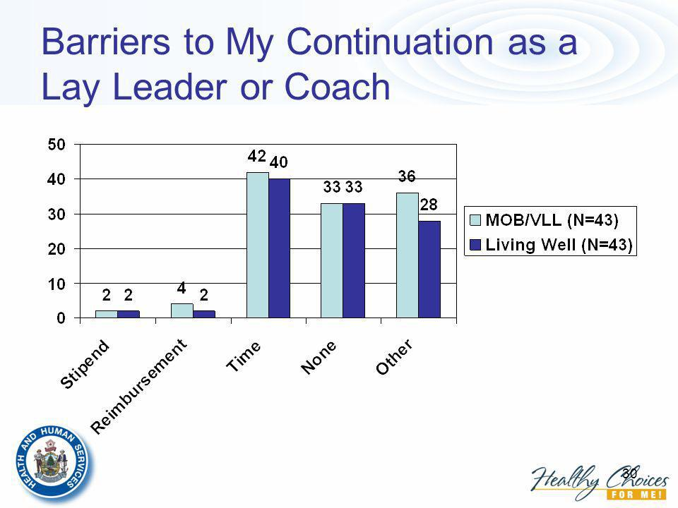 30 Barriers to My Continuation as a Lay Leader or Coach