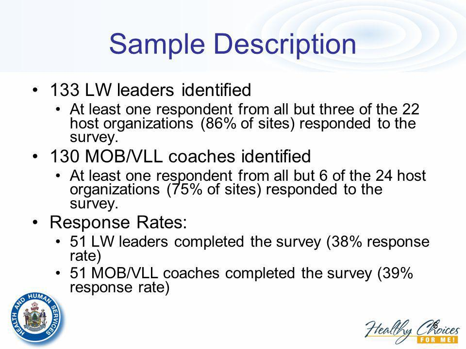 6 Sample Description 133 LW leaders identified At least one respondent from all but three of the 22 host organizations (86% of sites) responded to the