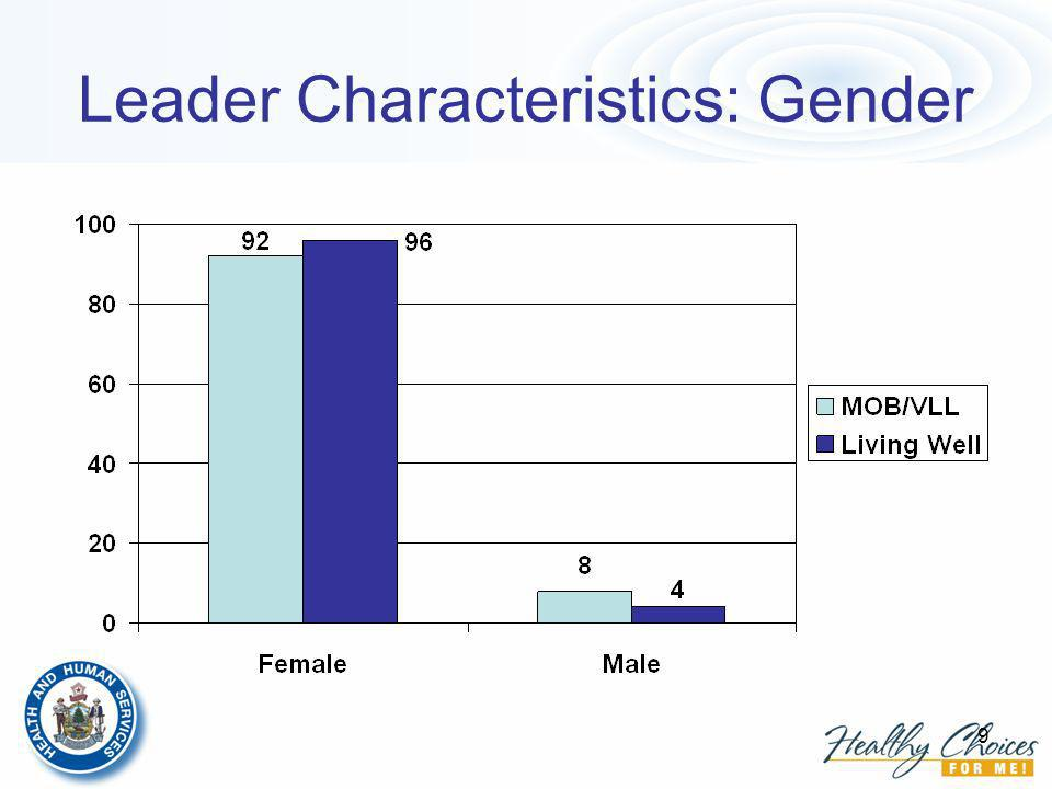 9 Leader Characteristics: Gender