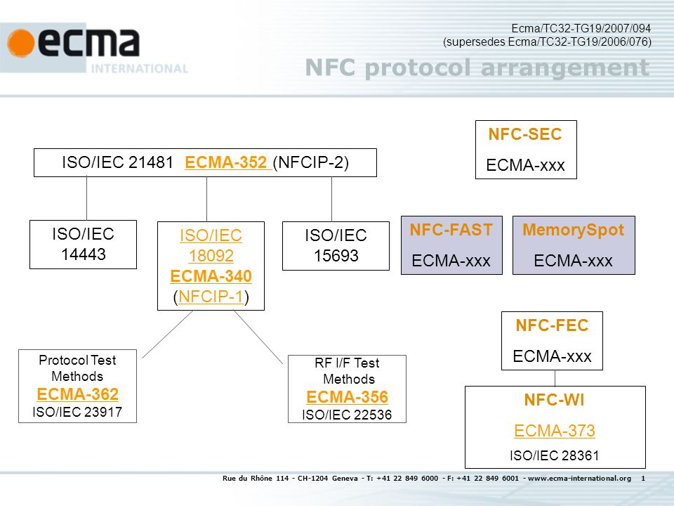 Rue du Rhône 114 - CH-1204 Geneva - T: +41 22 849 6000 - F: +41 22 849 6001 - www.ecma-international.org 1 NFC protocol arrangement ISO/IEC 21481 ECMA-352 (NFCIP-2)ECMA-352 ISO/IEC 18092 ECMA-340 ECMA-340 (NFCIP-1)NFCIP-1 ISO/IEC 14443 ISO/IEC 15693 Ecma/TC32-TG19/2007/094 (supersedes Ecma/TC32-TG19/2006/076) NFC-FEC ECMA-xxx NFC-SEC ECMA-xxx RF I/F Test Methods ECMA-356 ECMA-356 ISO/IEC 22536 Protocol Test Methods ECMA-362 ECMA-362 ISO/IEC 23917 NFC-FAST ECMA-xxx MemorySpot ECMA-xxx NFC-WI ECMA-373 ISO/IEC 28361