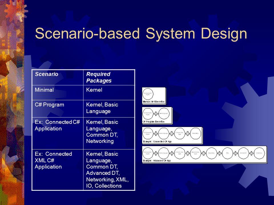 Scenario-based System Design ScenarioRequired Packages MinimalKernel C# ProgramKernel, Basic Language Ex: Connected C# Application Kernel, Basic Langu