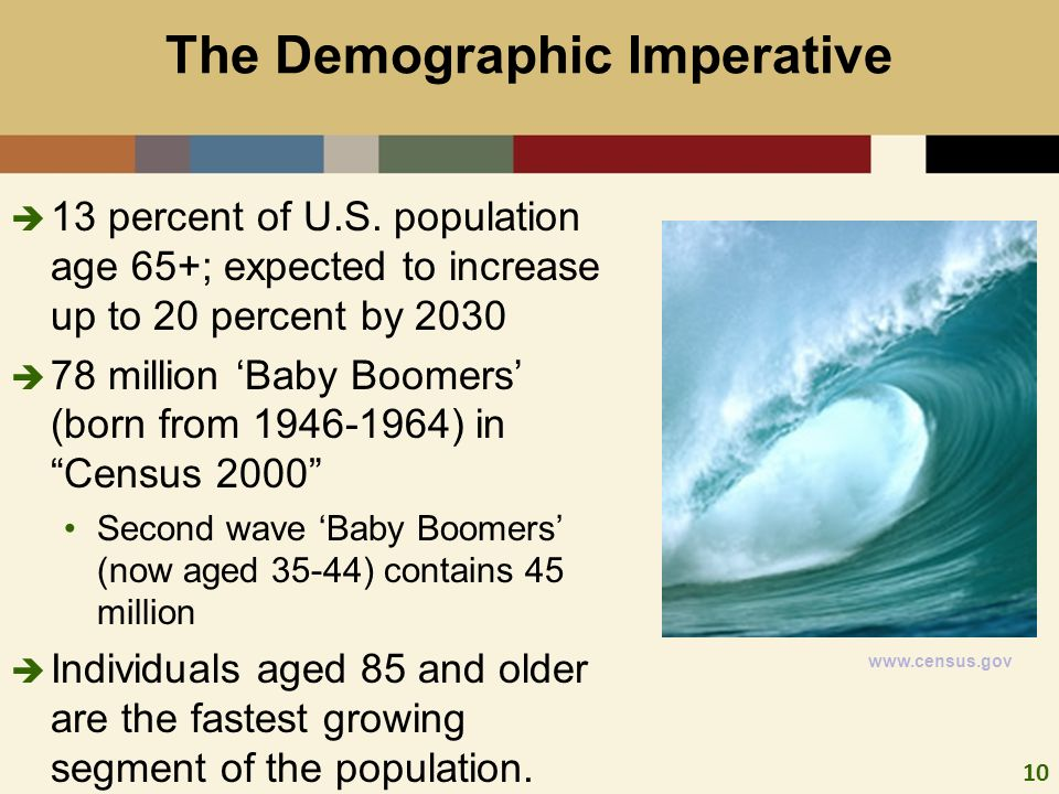 10 The Demographic Imperative 13 percent of U.S. population age 65+; expected to increase up to 20 percent by 2030 78 million Baby Boomers (born from