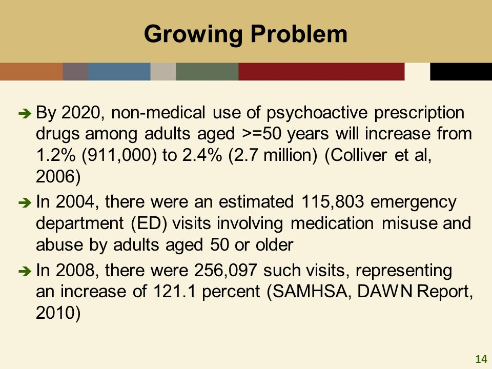 14 By 2020, non-medical use of psychoactive prescription drugs among adults aged >=50 years will increase from 1.2% (911,000) to 2.4% (2.7 million) (Colliver et al, 2006) In 2004, there were an estimated 115,803 emergency department (ED) visits involving medication misuse and abuse by adults aged 50 or older In 2008, there were 256,097 such visits, representing an increase of 121.1 percent (SAMHSA, DAWN Report, 2010) Growing Problem