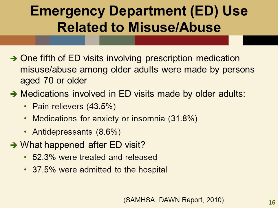 16 One fifth of ED visits involving prescription medication misuse/abuse among older adults were made by persons aged 70 or older Medications involved