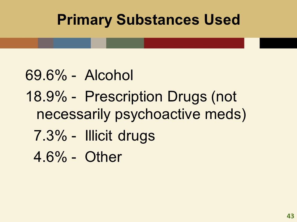 43 Primary Substances Used 69.6% - Alcohol 18.9% - Prescription Drugs (not necessarily psychoactive meds) 7.3% - Illicit drugs 4.6% - Other