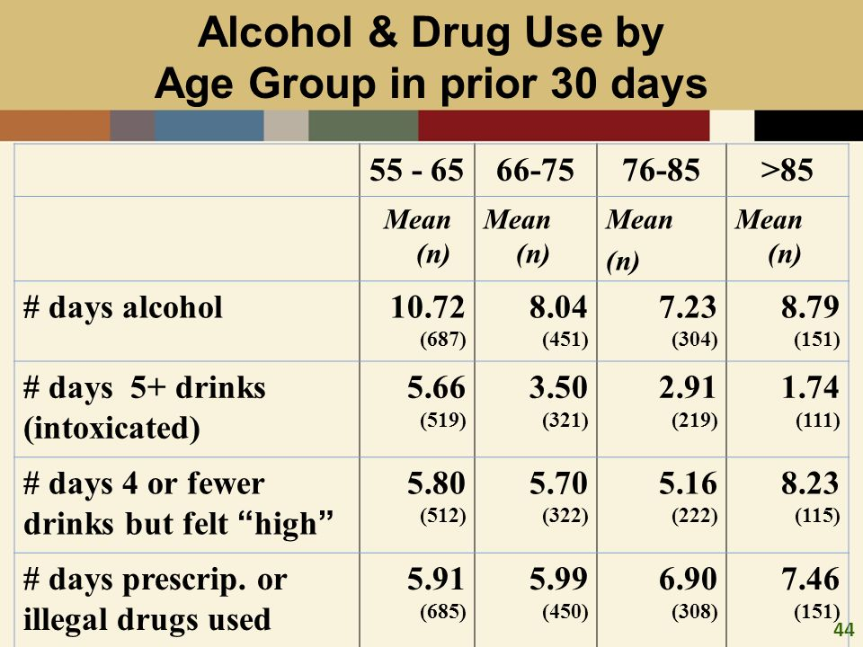 44 Alcohol & Drug Use by Age Group in prior 30 days 55 - 6566-7576-85>85 Mean (n) Mean (n) Mean (n) # days alcohol10.72 (687) 8.04 (451) 7.23 (304) 8.