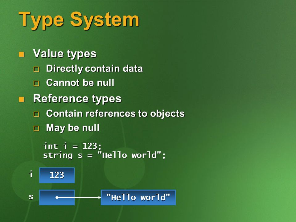 Type System Value types Value types Directly contain data Directly contain data Cannot be null Cannot be null Reference types Reference types Contain