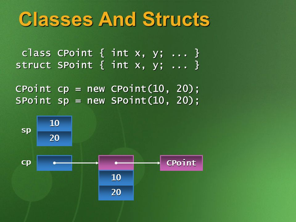 Classes And Structs class CPoint { int x, y;... } class CPoint { int x, y;... } struct SPoint { int x, y;... } CPoint cp = new CPoint(10, 20); SPoint