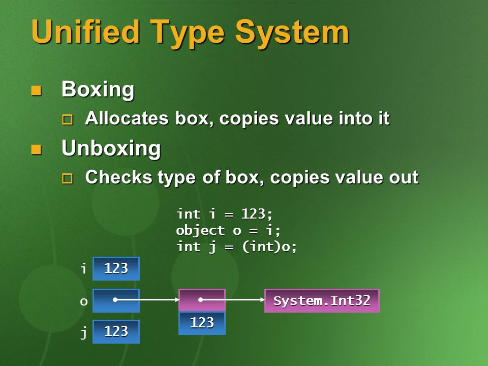 Unified Type System Boxing Boxing Allocates box, copies value into it Allocates box, copies value into it Unboxing Unboxing Checks type of box, copies