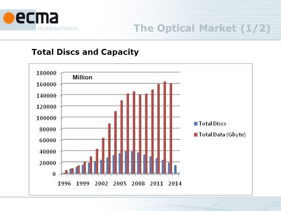 The Optical Market (1/2) Source TSR & Futuresource Consulting Ltd Total Discs and Capacity Million