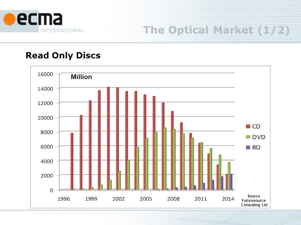 The Optical Market (1/2) Source Futuresource Consulting Ltd Million Read Only Discs