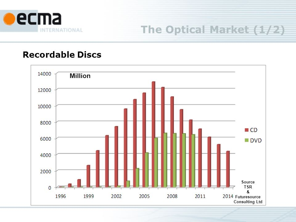 The Optical Market (1/2) Source TSR & Futuresource Consulting Ltd Recordable Discs Million