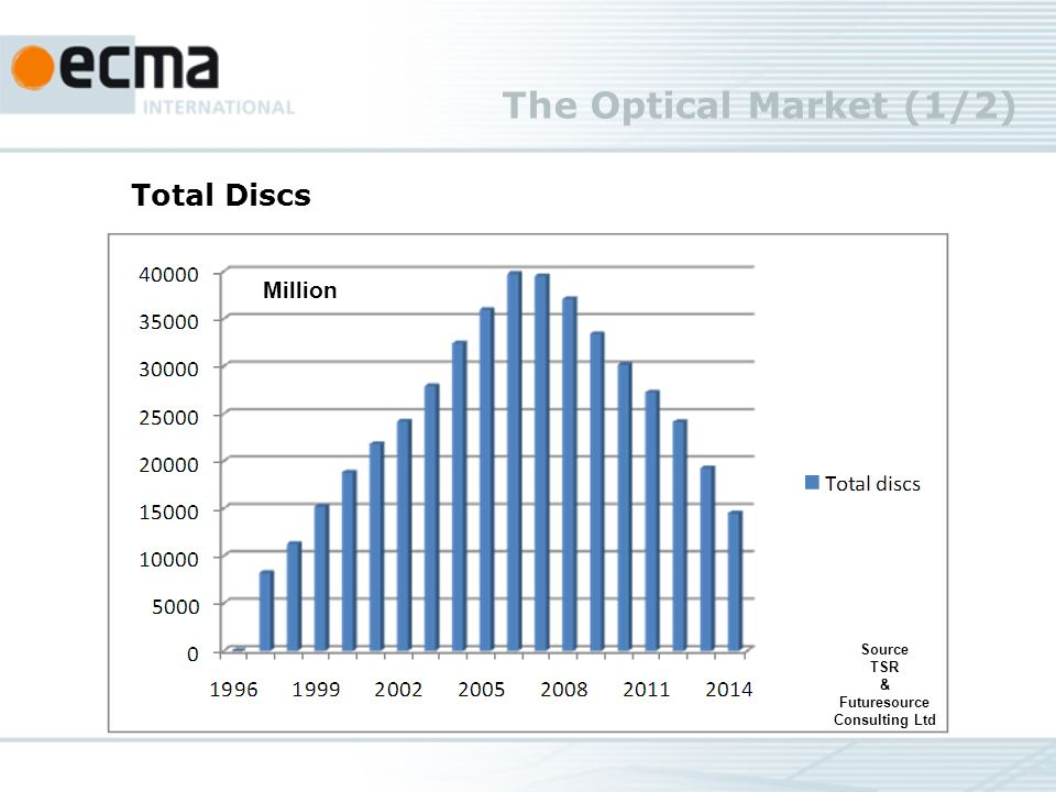 The Optical Market (1/2) Source TSR & Futuresource Consulting Ltd Total Discs Million