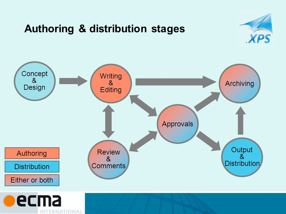 Authoring & distribution stages Authoring Distribution Either or both Writing & Editing Archiving Approvals Output & Distribution Review & Comments Co