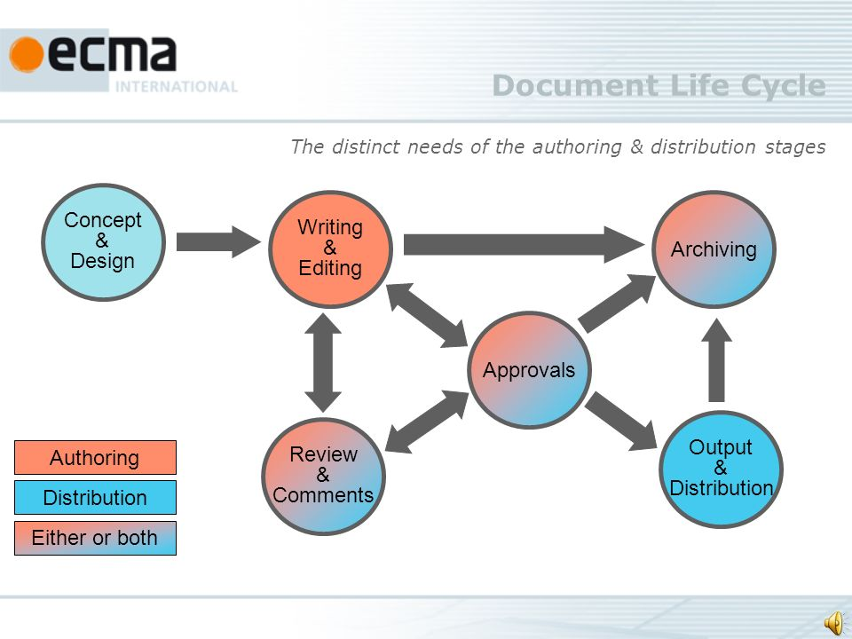 Document Life Cycle Authoring Distribution Either or both Writing & Editing Archiving Approvals Output & Distribution Review & Comments Concept & Desi