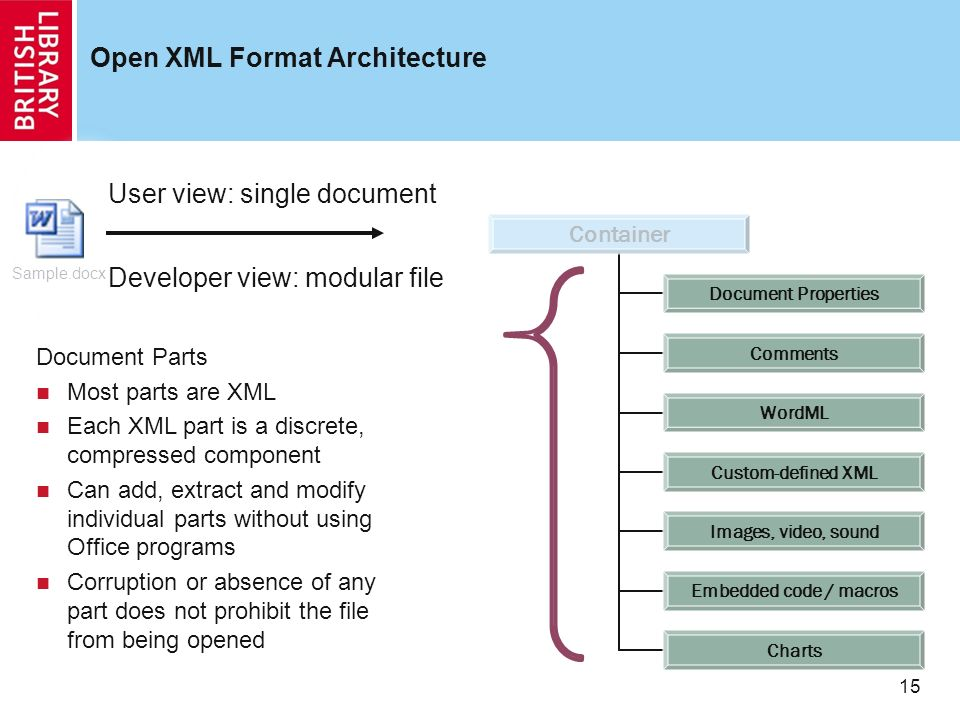 15 Open XML Format Architecture Sample.docx Document Parts Most parts are XML Each XML part is a discrete, compressed component Can add, extract and modify individual parts without using Office programs Corruption or absence of any part does not prohibit the file from being opened Developer view: modular file User view: single document