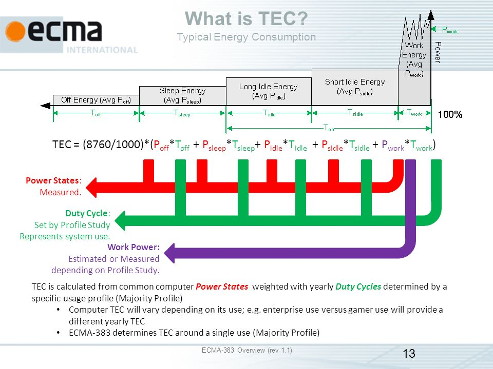 ECMA-383 Overview (rev 1.1) What is TEC. Typical Energy Consumption Power States: Measured.