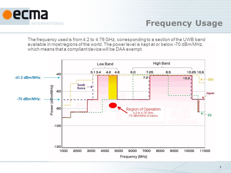 7 -70 dBm/MHz: -41.3 dBm/MHz: Frequency Usage Region of Operation 4.2 to 4.76 GHz -70 dBm/MHz or below The frequency used is from 4.2 to 4.76 GHz, corresponding to a section of the UWB band available in most regions of the world.