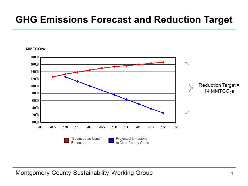 4 Montgomery County Sustainability Working Group GHG Emissions Forecast and Reduction Target Reduction Target = 14 MMTCO 2 e MMTCO2e Business as Usual