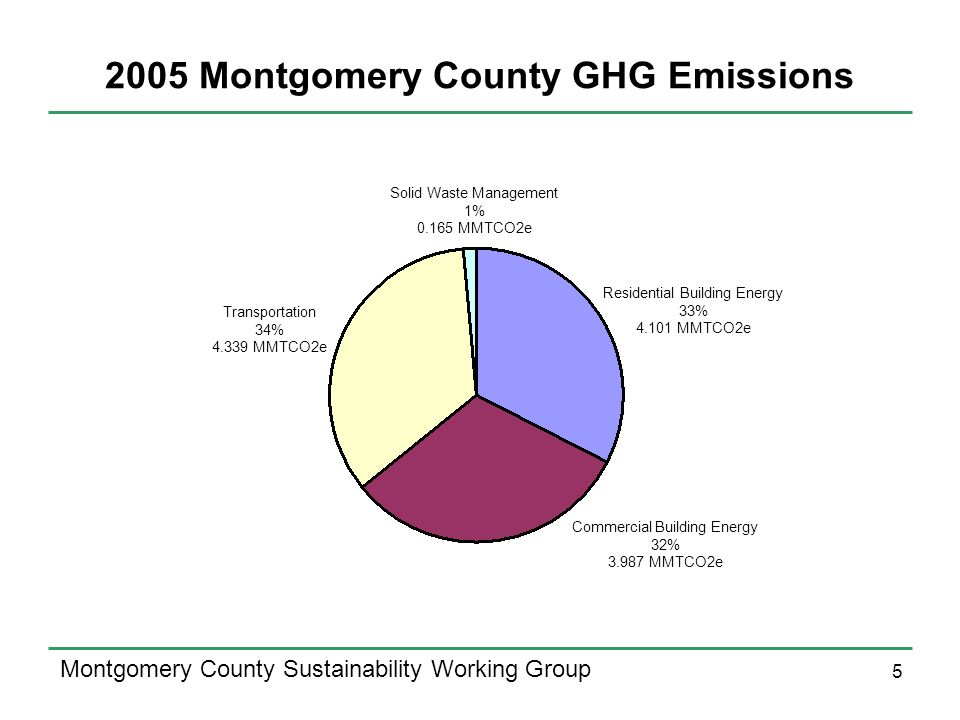 5 Montgomery County Sustainability Working Group 2005 Montgomery County GHG Emissions Commercial Building Energy 32% 3.987 MMTCO2e Residential Building Energy 33% 4.101 MMTCO2e Transportation 34% 4.339 MMTCO2e Solid Waste Management 1% 0.165 MMTCO2e