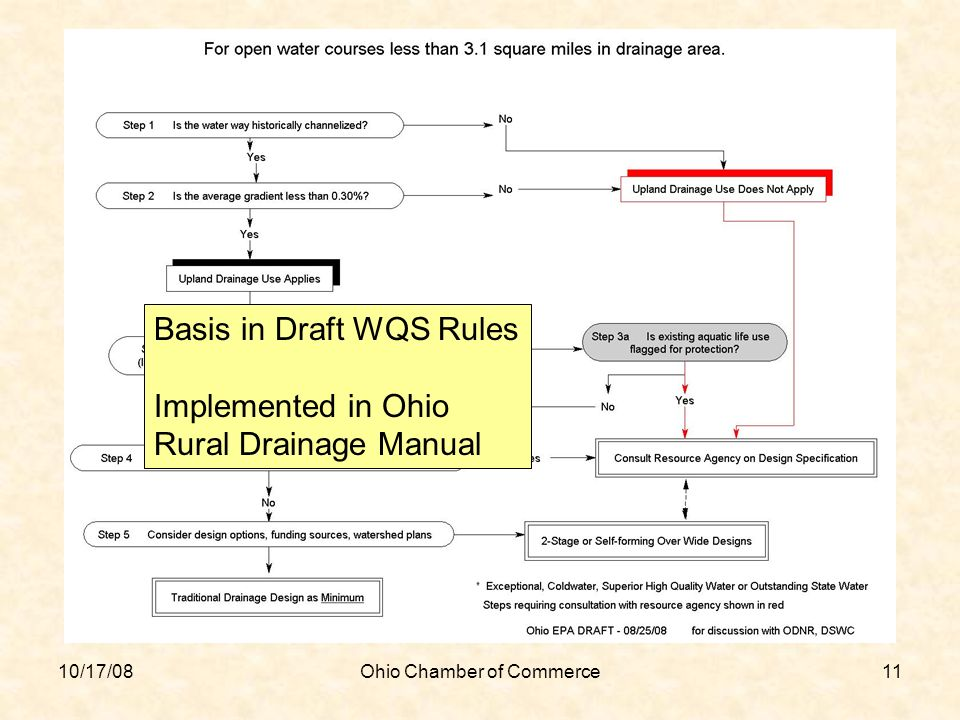 10/17/08Ohio Chamber of Commerce11 Basis in Draft WQS Rules Implemented in Ohio Rural Drainage Manual