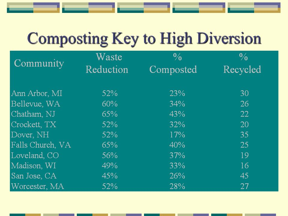 Composting Key to High Diversion