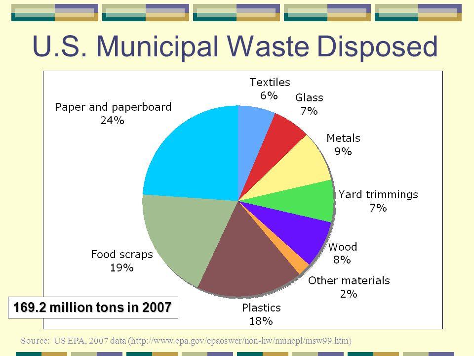 U.S. Municipal Waste Disposed Source: US EPA, 2007 data (http://www.epa.gov/epaoswer/non-hw/muncpl/msw99.htm) 169.2 million tons in 2007