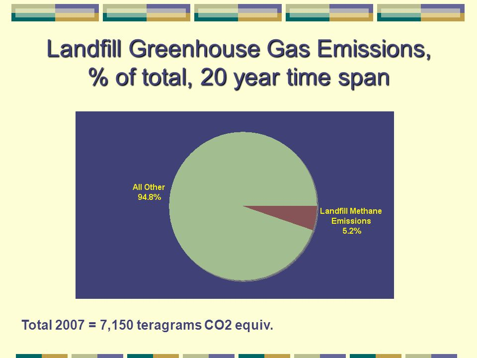 Landfill Greenhouse Gas Emissions, % of total, 20 year time span Total 2007 = 7,150 teragrams CO2 equiv.