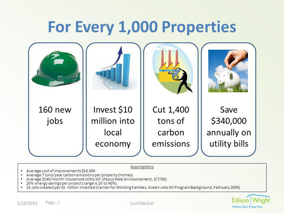 Page For Every 1,000 Properties 2/14/2014Confidential 160 new jobs Invest $10 million into local economy Cut 1,400 tons of carbon emissions Save $340,000 annually on utility bills Assumptions Average cost of improvements $10,000 Average 7 tons/year carbon emissions per property (homes) Average $140/month household utility bill (Pepco Rate Announcement, 3/7/06) 20% energy savings per project (range is 10 to 40%) 16 jobs created per $1 million invested (Center for Working Families, Green Jobs NY Program Background, February 2009) 7