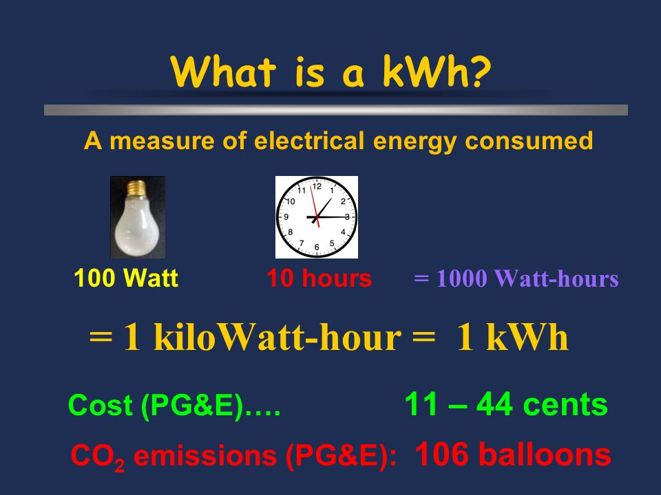 What is a kWh. Cost (PG&E)….