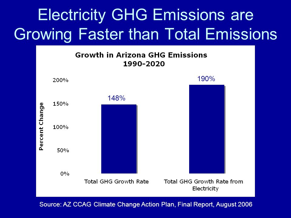 Source: AZ CCAG Climate Change Action Plan, Final Report, August 2006 148% 190% Electricity GHG Emissions are Growing Faster than Total Emissions