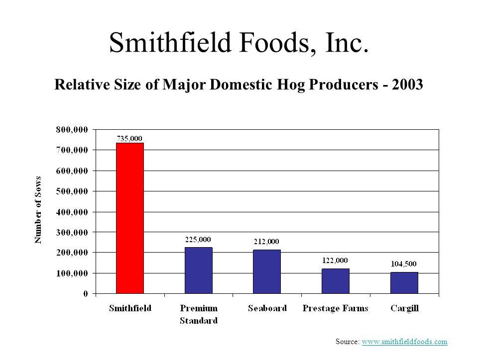 Smithfield Foods, Inc. Relative Size of Major Domestic Hog Producers - 2003 Source: www.smithfieldfoods.comwww.smithfieldfoods.com