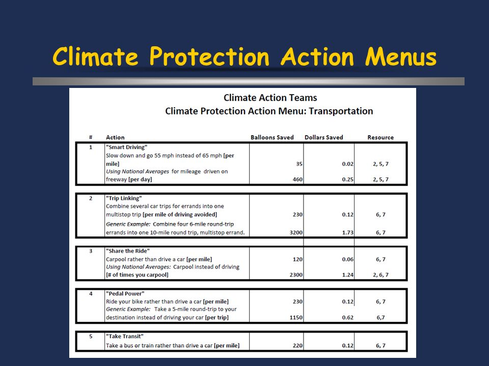 Climate Protection Action Menus