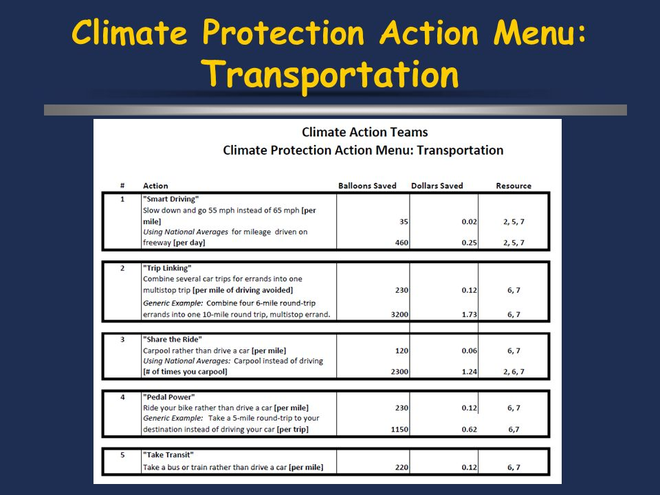 Climate Protection Action Menu: Transportation