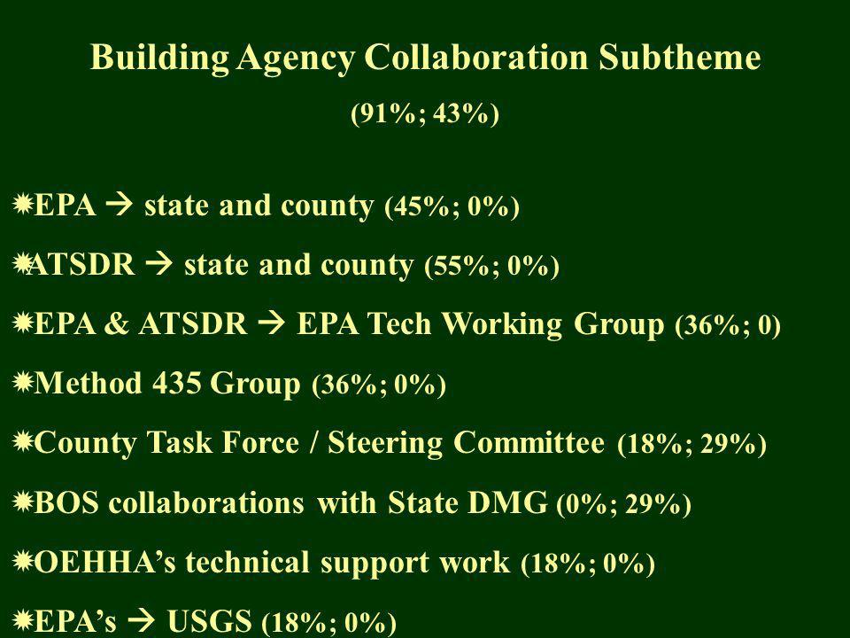 Building Agency Collaboration Subtheme (91%; 43%) EPA state and county (45%; 0%) ATSDR state and county (55%; 0%) EPA & ATSDR EPA Tech Working Group (36%; 0) Method 435 Group (36%; 0%) County Task Force / Steering Committee (18%; 29%) BOS collaborations with State DMG (0%; 29%) OEHHAs technical support work (18%; 0%) EPAs USGS (18%; 0%)