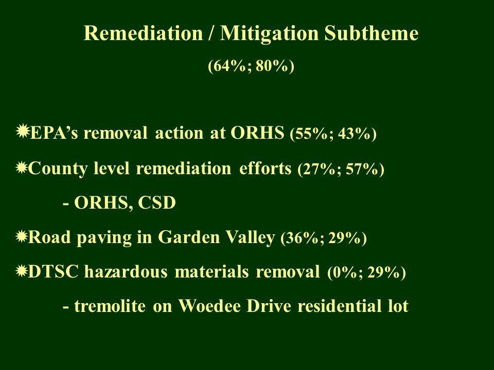 Remediation / Mitigation Subtheme (64%; 80%) EPAs removal action at ORHS (55%; 43%) County level remediation efforts (27%; 57%) - ORHS, CSD Road paving in Garden Valley (36%; 29%) DTSC hazardous materials removal (0%; 29%) - tremolite on Woedee Drive residential lot