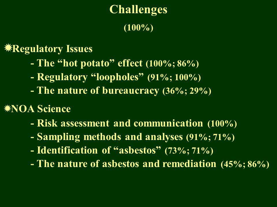 Challenges (100%) Regulatory Issues - The hot potato effect (100%; 86%) - Regulatory loopholes (91%; 100%) - The nature of bureaucracy (36%; 29%) NOA Science - Risk assessment and communication (100%) - Sampling methods and analyses (91%; 71%) - Identification of asbestos (73%; 71%) - The nature of asbestos and remediation (45%; 86%)