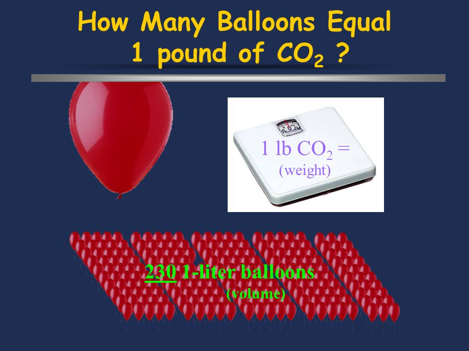 How Many Balloons Equal 1 pound of CO 2 1 lb CO 2 = (weight) 230 1-liter balloons (volume)
