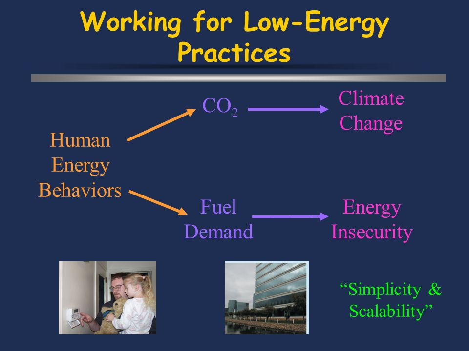 Working for Low-Energy Practices Human Energy Behaviors CO 2 Fuel Demand Climate Change Energy Insecurity Simplicity & Scalability