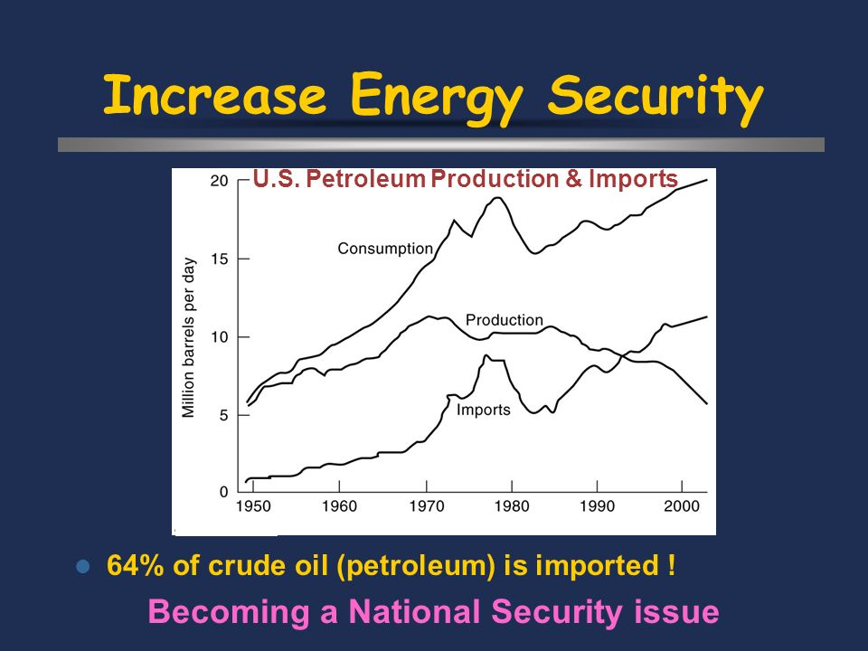 Increase Energy Security 64% of crude oil (petroleum) is imported .
